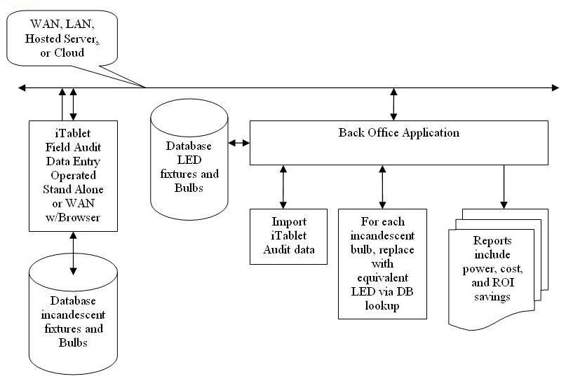 office automated system. System Flow Chart: Office Automated A